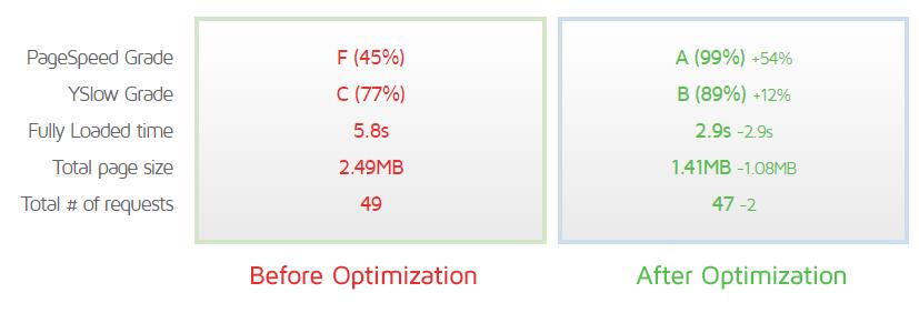 hasil optimasi wordpress
