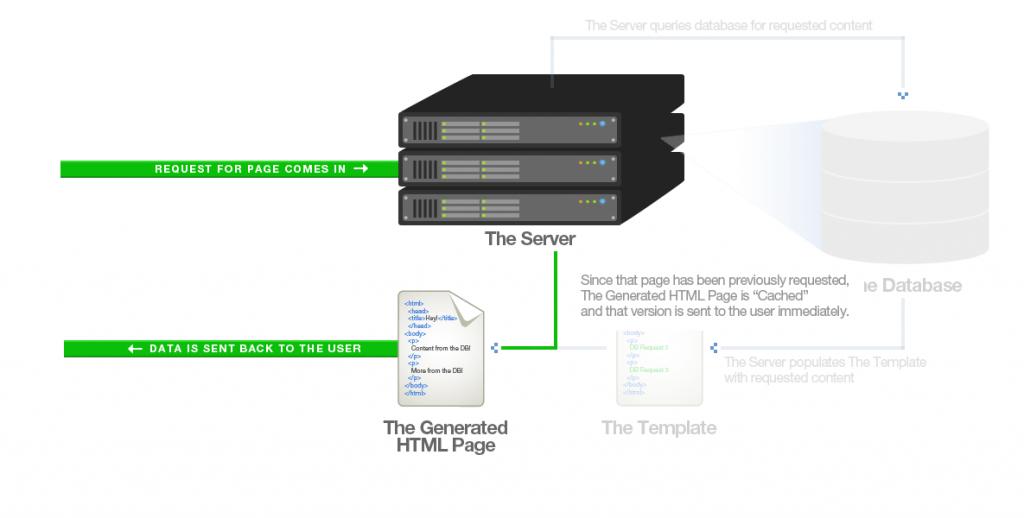 halaman web dengan cache