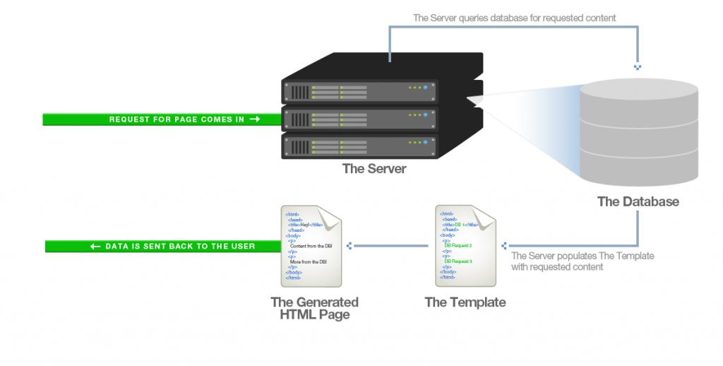 halaman web tanpa cache