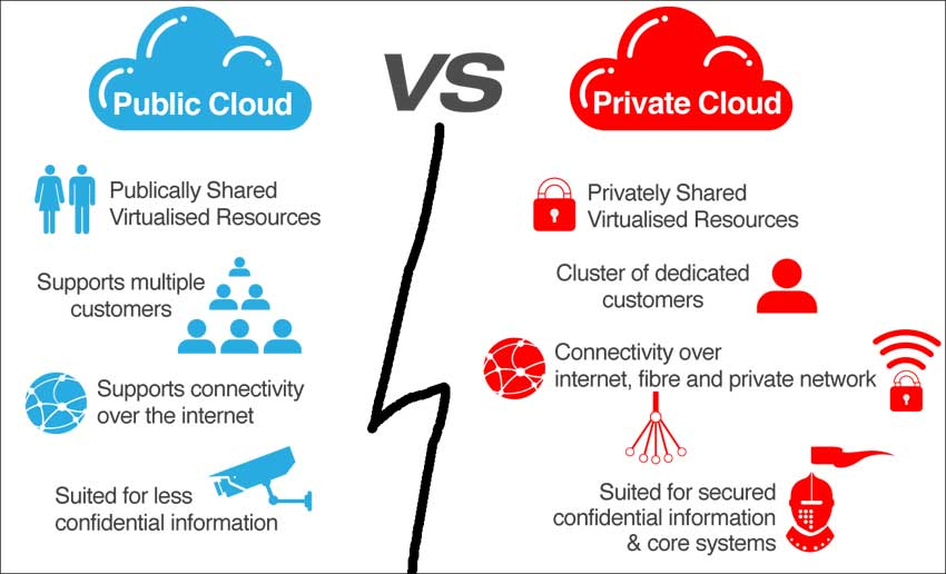 private cloud vs public cloud